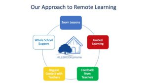 Hillbrook approach to learning